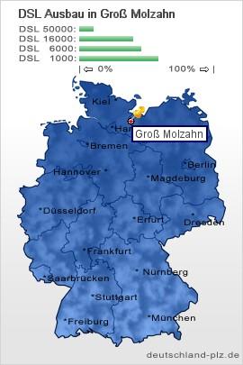Groß Molzahn plz groß molzahn postleitzahl 19217 vorwahl 038872 dsl